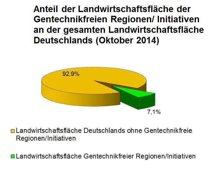 201210 Gentechnikfreie Regionen 700x550